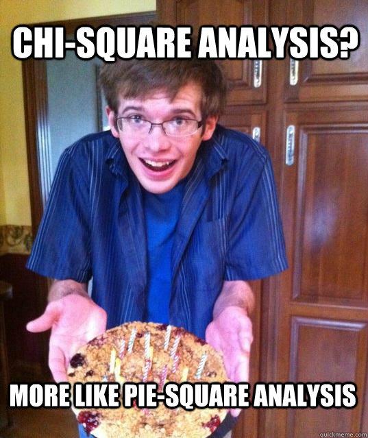 Chi-square Analysis? More like pie-square analysis