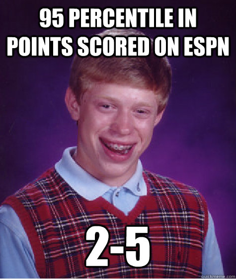 95 Percentile in points scored on espn 2-5 - 95 Percentile in points scored on espn 2-5  Bad Luck Brian