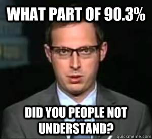 What part of 90.3% Did you people not understand?