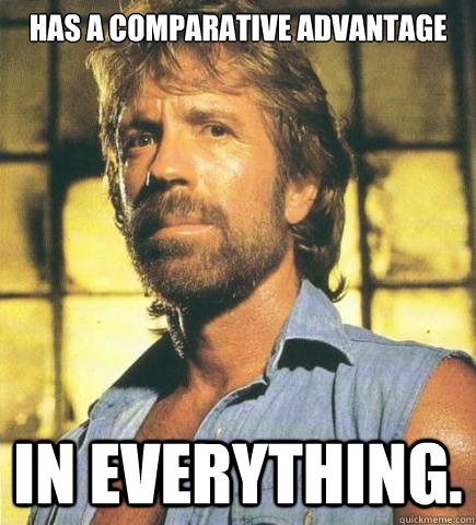 has a comparative advantage in everything.