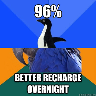 96% better recharge overnight