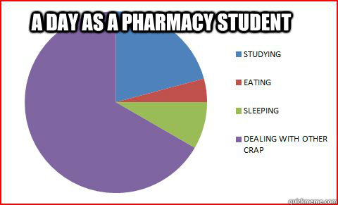 Pharmacy funny college subjects