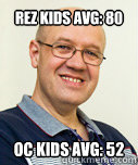Rez Kids AVG: 80 OC kids Avg: 52  Zaney Zinke
