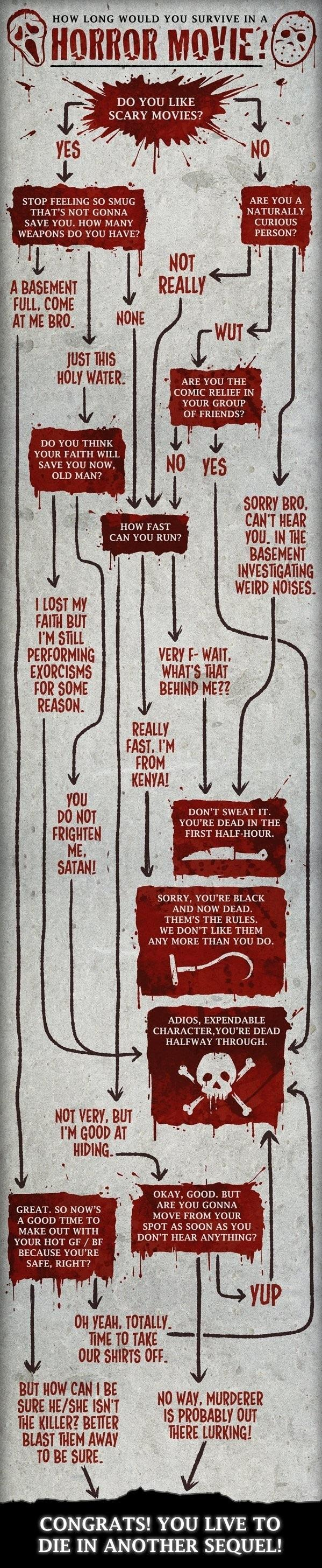 How Long Would You Survive In A Horror Movie? -   Misc