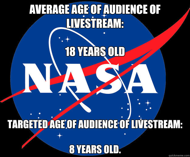 Average age of audience of livestream:  18 years old   Targeted age of audience of livestream:  8 years old.