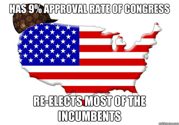 Has 9% approval rate of congress Re-elects most of the incumbents