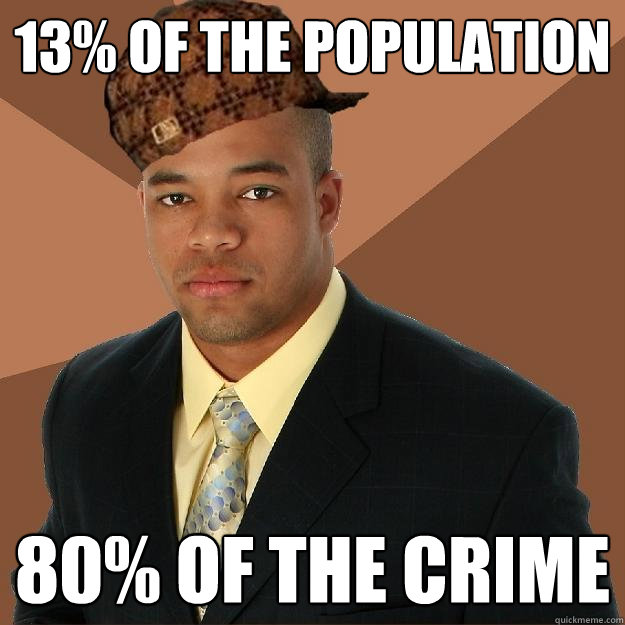 13% of the population 80% of the crime