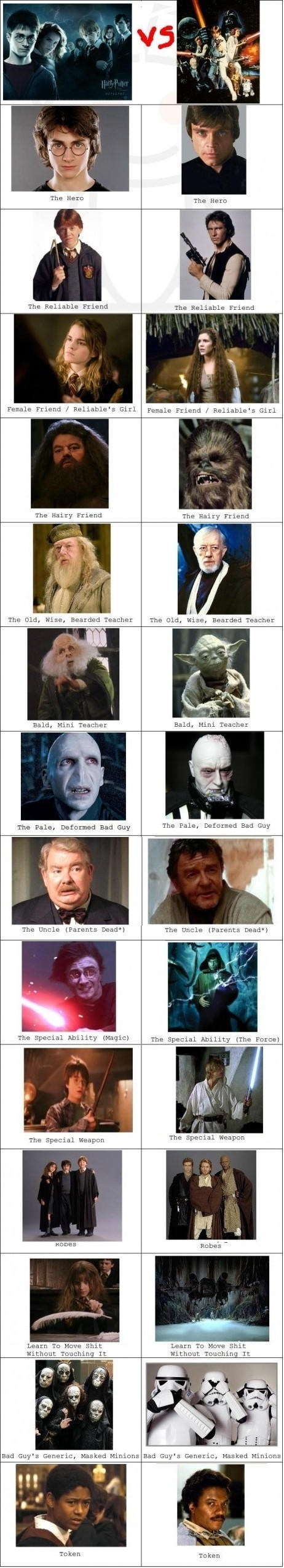 Harry Potter compared to Star Wars -   Misc