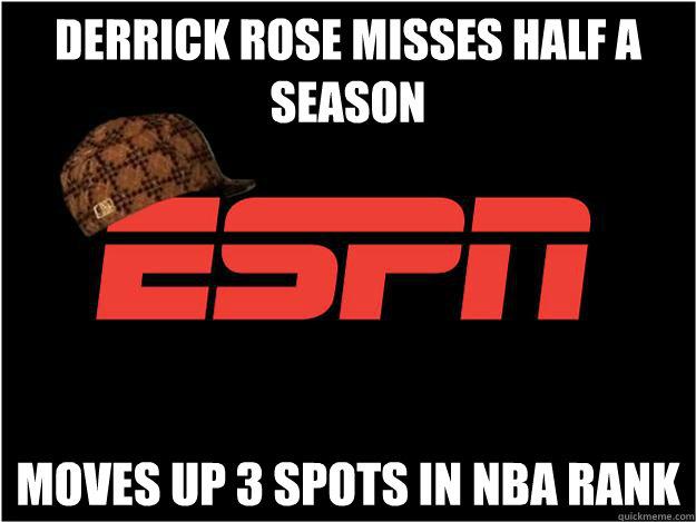 Derrick Rose misses half a season Moves up 3 spots in NBA rank